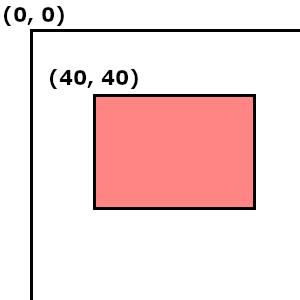 矩形と点の当たり判定