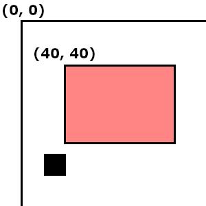 矩形と矩形の当たり判定